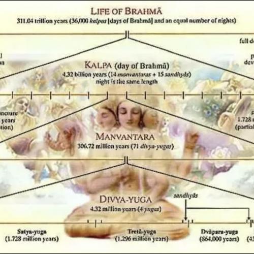 Age of Brahma